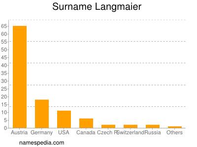 Surname Langmaier