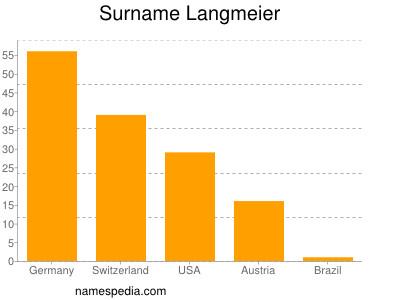 Surname Langmeier