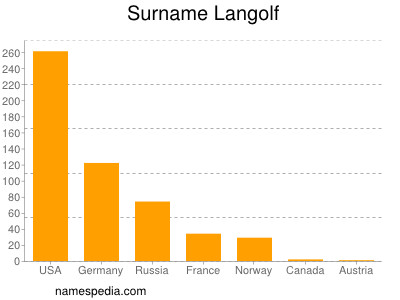Surname Langolf