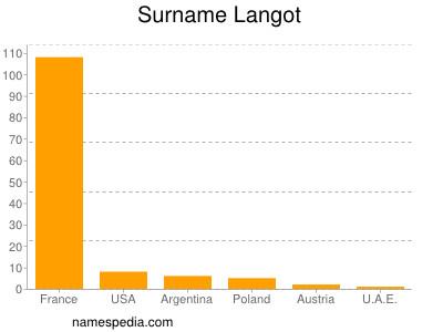 Surname Langot