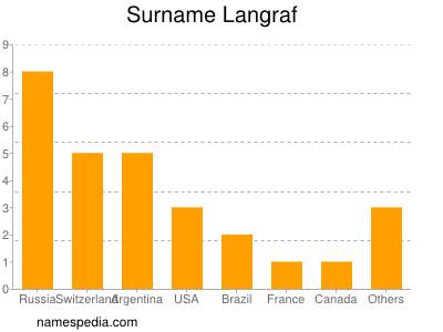 Surname Langraf