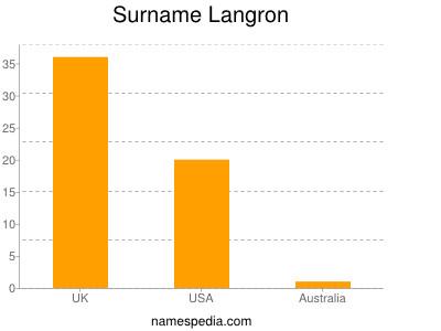 Surname Langron