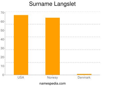 Surname Langslet