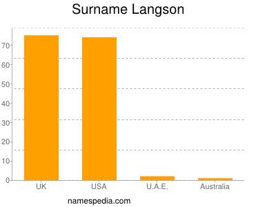 Surname Langson