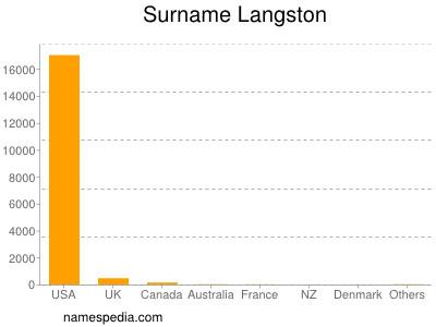 Surname Langston