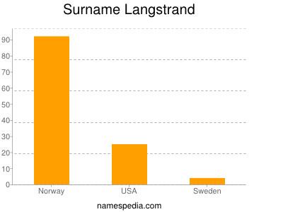 Surname Langstrand