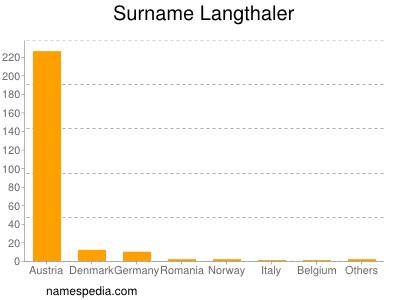 Surname Langthaler