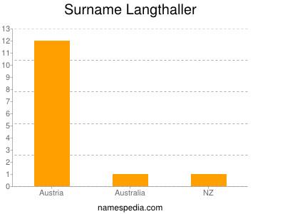 Surname Langthaller