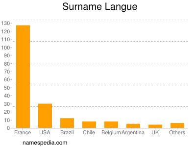 Surname Langue