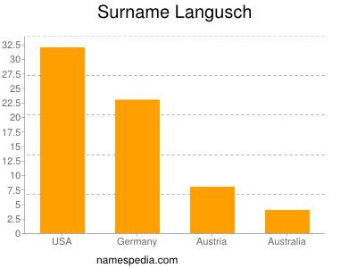 Surname Langusch