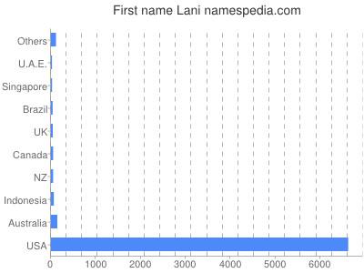 Given name Lani