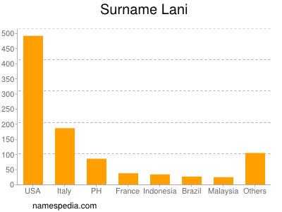 Surname Lani