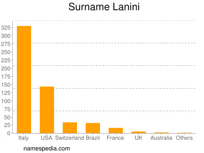 Surname Lanini