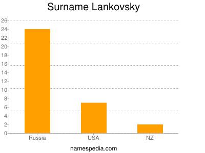 Surname Lankovsky