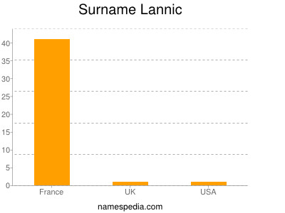 Surname Lannic