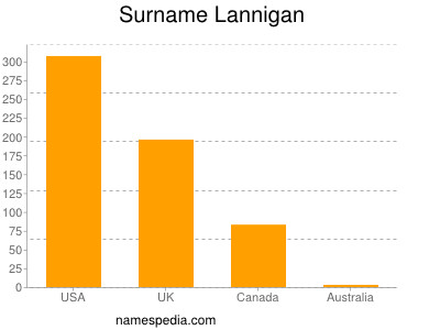 Surname Lannigan