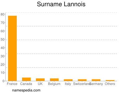 Surname Lannois