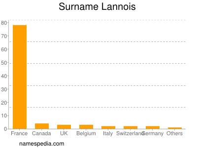 Surname Lannois