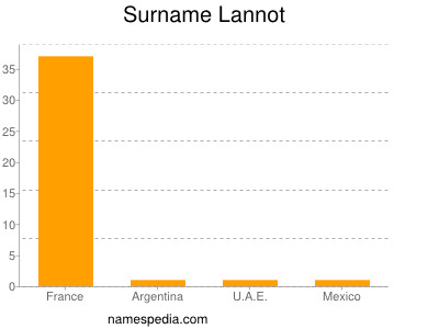 Surname Lannot