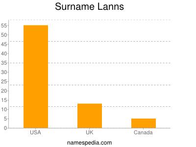 Surname Lanns