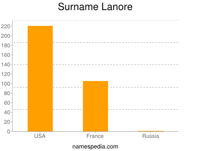Surname Lanore
