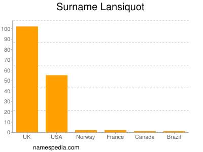 Surname Lansiquot