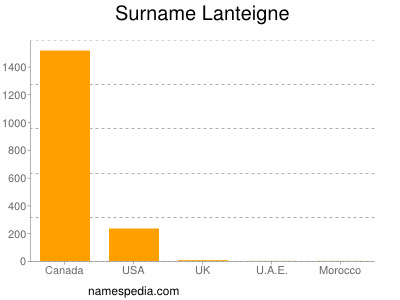 Surname Lanteigne