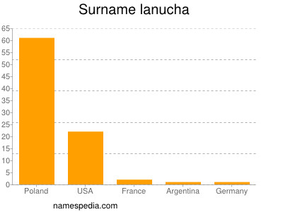 Surname Lanucha