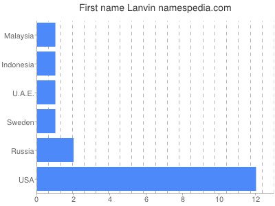 Given name Lanvin