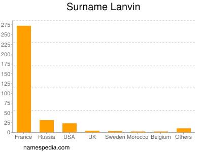 Surname Lanvin