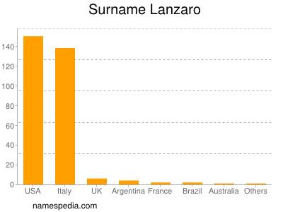 Surname Lanzaro
