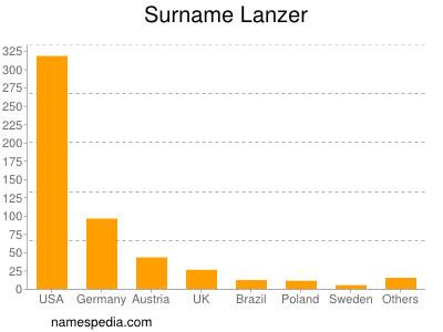 Surname Lanzer