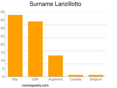 Surname Lanzillotto