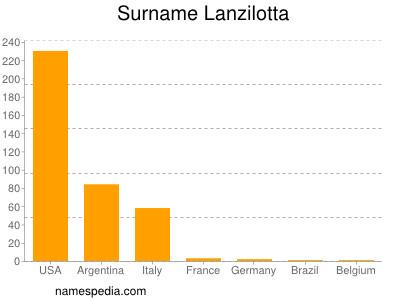 Surname Lanzilotta
