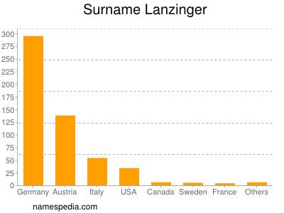 Surname Lanzinger