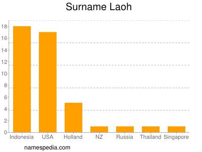Surname Laoh