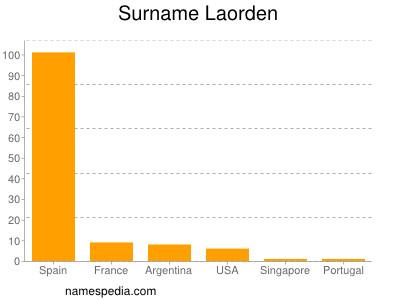 Surname Laorden