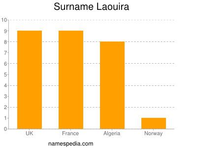 Familiennamen Laouira