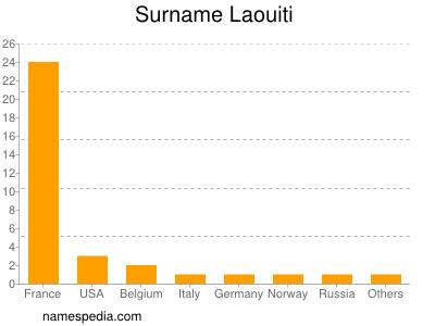 Surname Laouiti