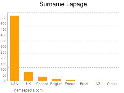 Surname Lapage
