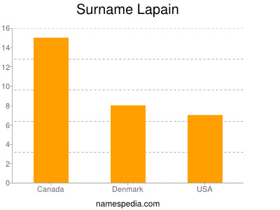 Familiennamen Lapain