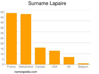 Familiennamen Lapaire