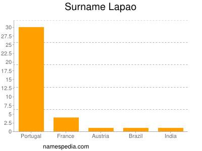 Surname Lapao