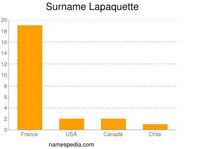Surname Lapaquette