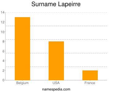 Surname Lapeirre