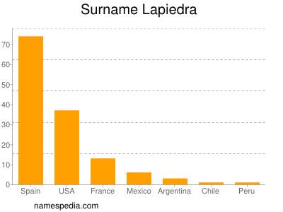 Surname Lapiedra