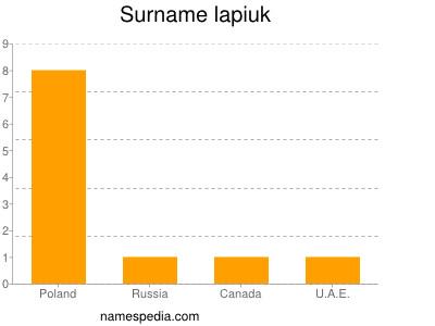Surname Lapiuk