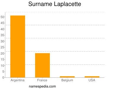Surname Laplacette