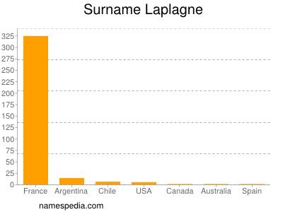 Surname Laplagne