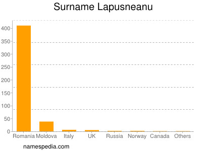 Surname Lapusneanu